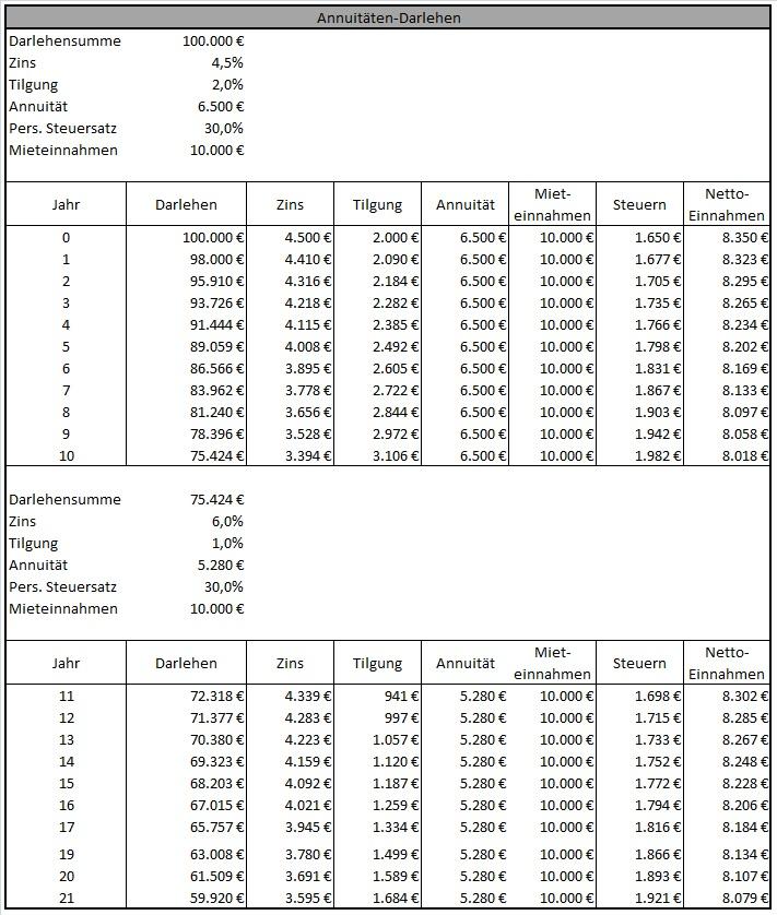 Annuität_Tabelle